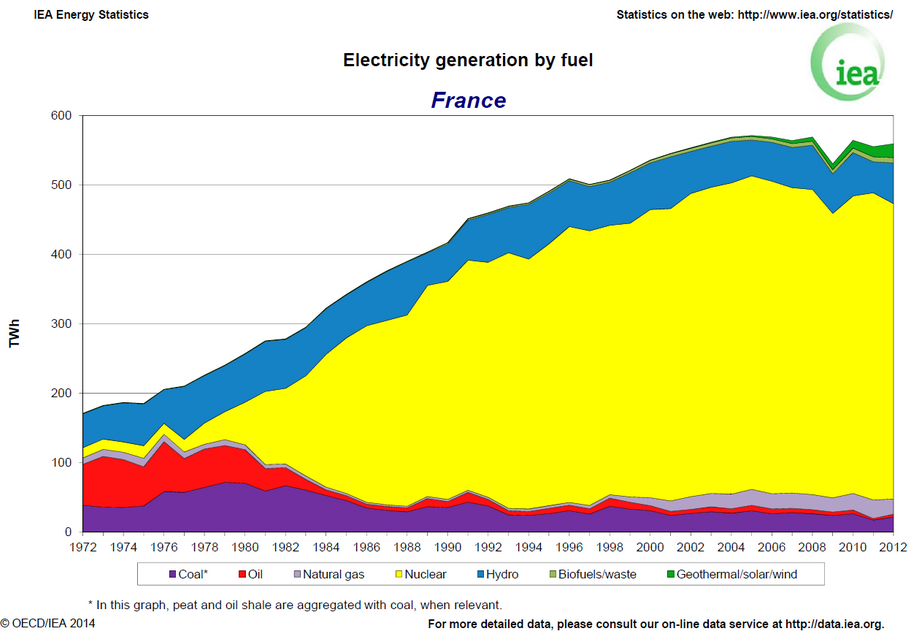 Electricity Generation by fuel in France