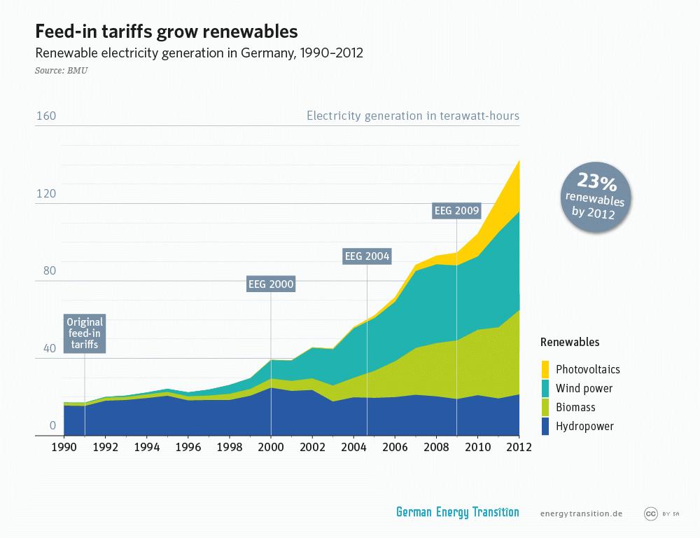 Feed-in tariffs grow renewables, Germany