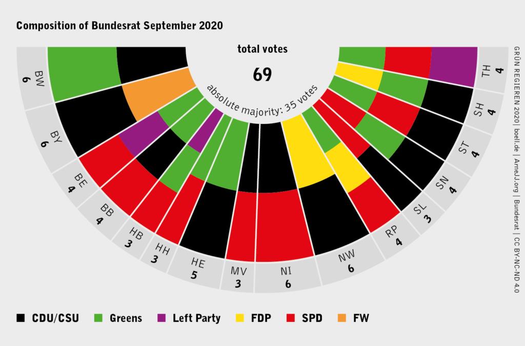 Composition of Bundesrat as of September 2020