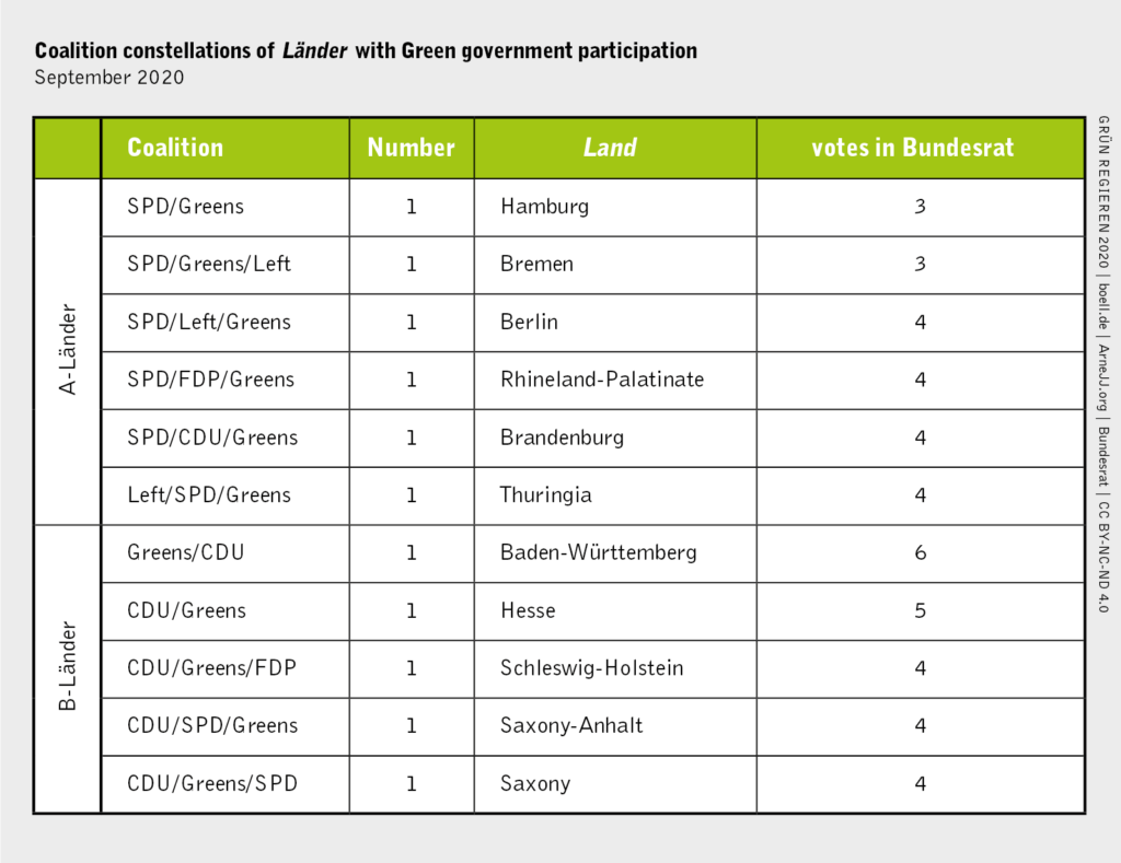 Coalition constellations of the German Länder with Green government participation