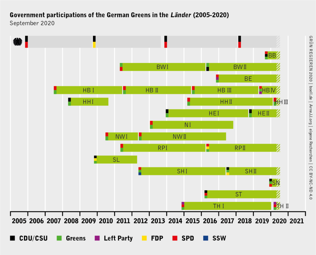 Government participation of Alliance 90/The Greens in the Länder (2005-2020)