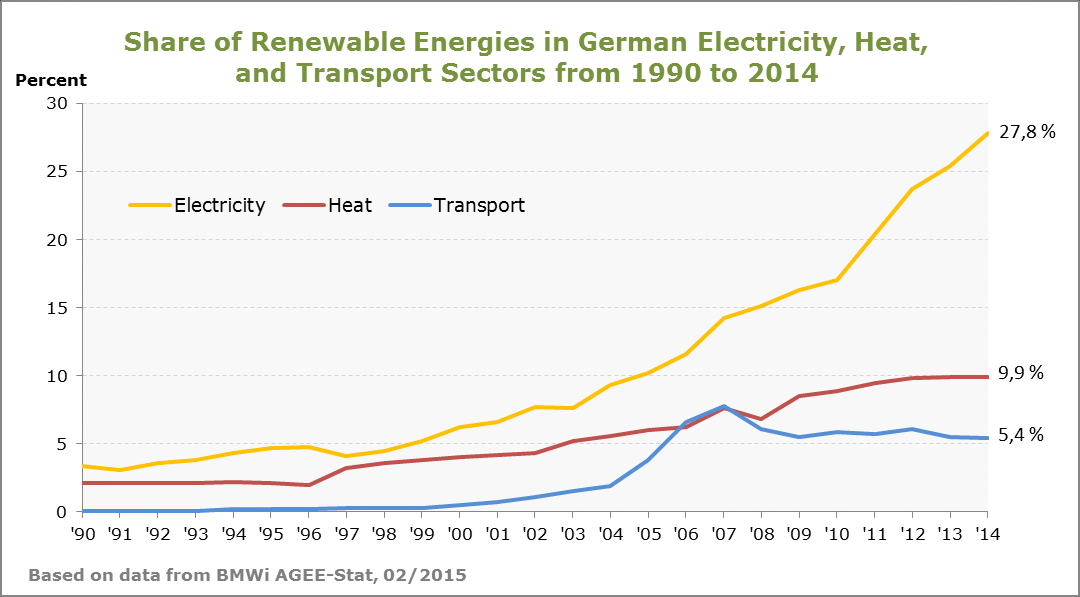 Renewables in Germanys Power Sector