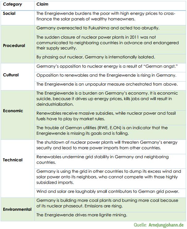 Typische Argumentationsmuster von Energiewendekritikern in Ausland