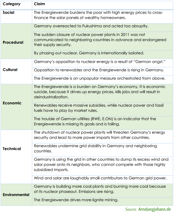 Typical claims that are being forwarded against the Energiewende