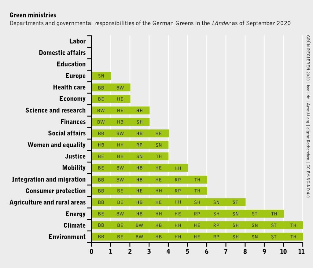 Portfolio of ministries of Alliance 90/The Greens in the Länder