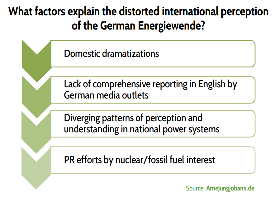Factors explaining the distorted international perception of the German Energiewende
