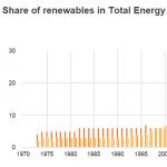 Do parties matter? Die Grünen und die Energiewende